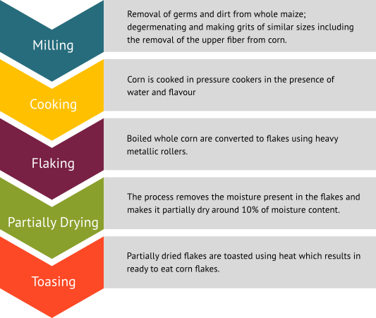Process of manufacturing Corn Flakes